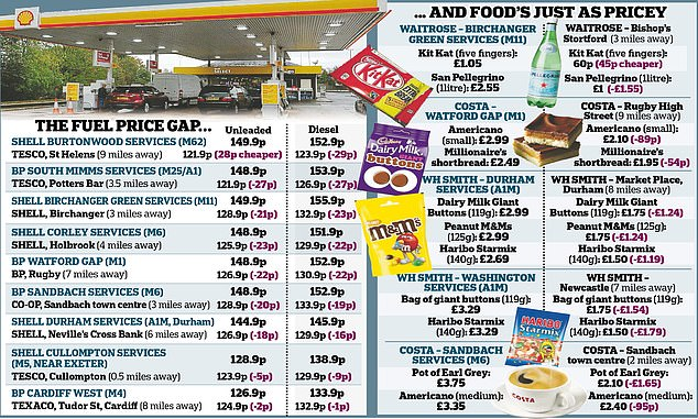 A Daily Mail investigation has found that it can still cost £15.40 more to fill up a family car on the motorway than at forecourts just miles away