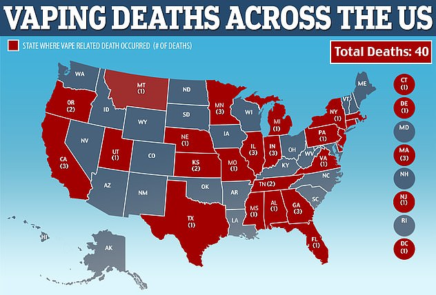 Massachusetts health officials confirmed the state's third fatality linked to vaping after an unidentified man in his 50s died from vaping both nicotine and THC products, bringing the nationwide death toll to 40 people in 24 states (red)