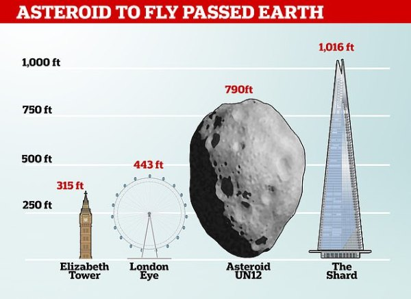 An asteroid passed within less than 900,000 miles of the ...