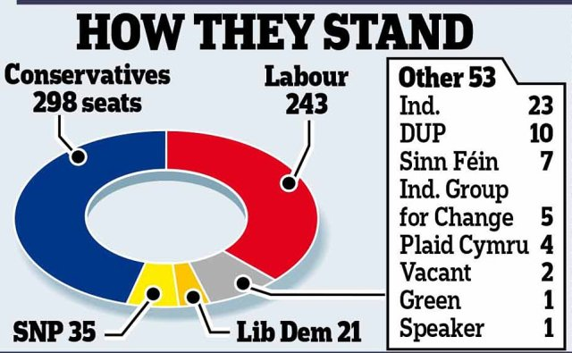 How they stand: This diagram shows how many MPs each party had when Parliament was dissolved last month. Boris Johnson is hoping to turn his minority government into a majority in order to pass his Brexit deal