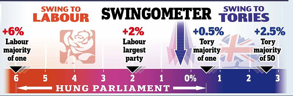 Swingometer: The Tories would need only a small swing from the 2017 election to reach enough seats for an overall majority - but a two per cent swing to Labour could make them the largest party