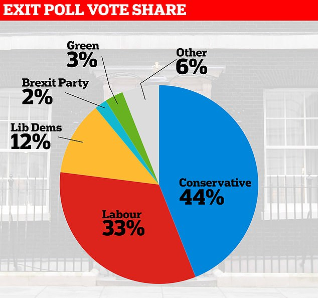 Projection: The Conservatives are set to improve on their 2017 vote share while Labour's slumps as voters reject Jeremy Corbyn's socialist vision for Britain