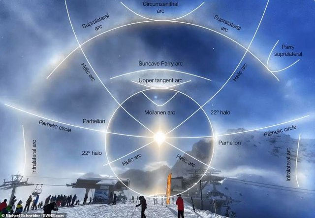 The 22°arc is one of the most common ice halos. It forms a circle around a light source that subtends a full 22, which is about the distance covered by your fully outstretched hand, thumb on the sun to pinky finger on the halo