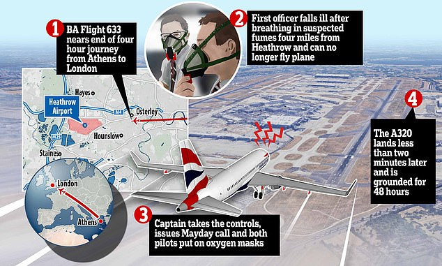 A BA captain sent a Mayday alert and wore an oxygen mask as he was forced to make an emergency landing at Heathrow after his co-pilot was overcome by suspected fumes while at the controls, MailOnline can reveal