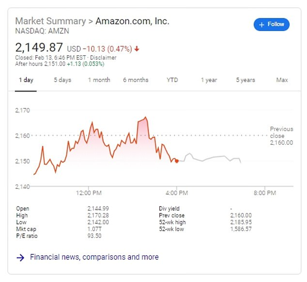 Amazon shares rose briefly following the injunction announcement n Thursday, but then turned negative