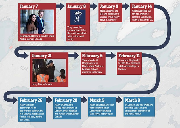 Harry and Meghan's travels this year and where they are expected to be going in March