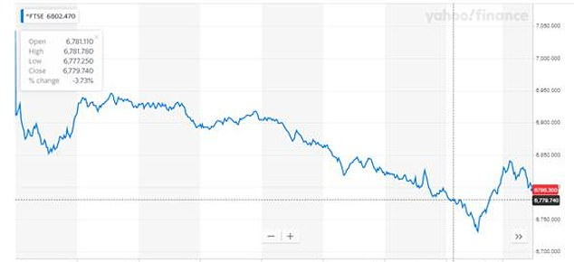 Yesterday: The FTSE 100 lost over 3 percent of its value, shedding £62billion