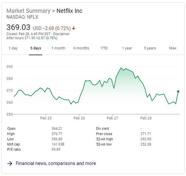 The price of Netflix stock rose .08 per cent this week as markets took a plunge over coronavirus concerns
