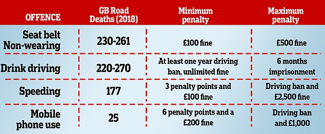 Seat belt non-wearing results in as many fatalities as drink driving but only results in a fine