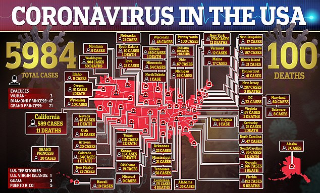 Americans in every US state have now been sickened with coronavirus. West Virginia on Tuesday announced its first case of the infection that's struck nearly 6,000 in the US