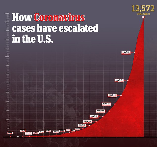 The number of coronavirus cases in the US has dramatically increased in the last two weeks