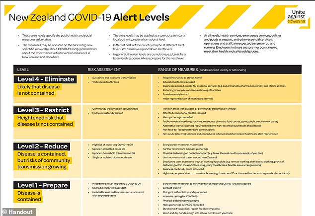 New Zealand has four coronavirus alert levels. The nation is currently under Level 3 restrictions after new community transmissions were detected last week