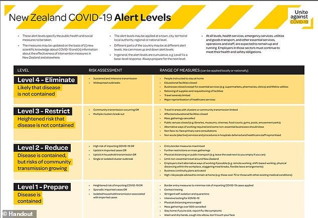 New Zealand has four different alert levels amid the coronavirus pandemic