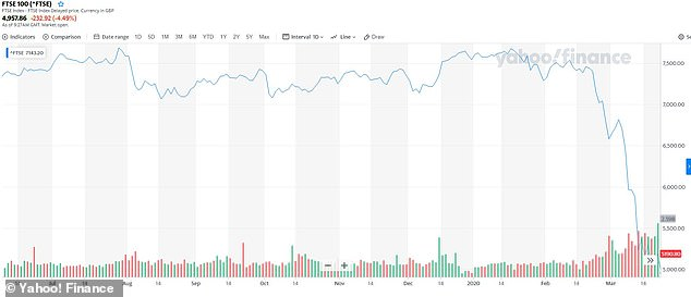 8am: A graph shows the the FTSE 100 share index down 4.82 per cent as it opened today at 8am