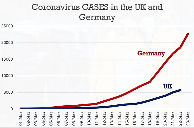 Germany confirmed more coronavirus cases than the UK after adopting the policy of trying to find and treat each case