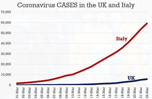 UK coronavirus cases also appear to be tracing the same graph as Italy though two weeks behind, leading to calls for a nationwide lockdown