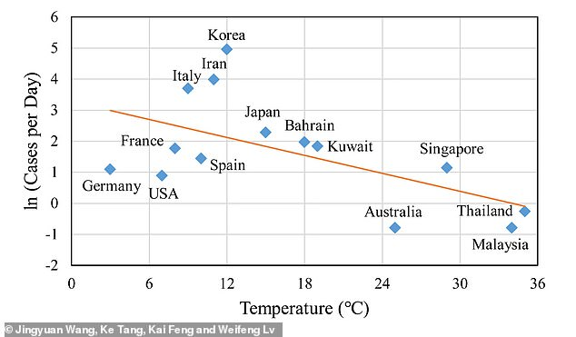 The researchers not that new cases per day remained lowest in more tropical, warm environments like Thailand and Malaysia, while transmissions were high in drier Iran and Korea