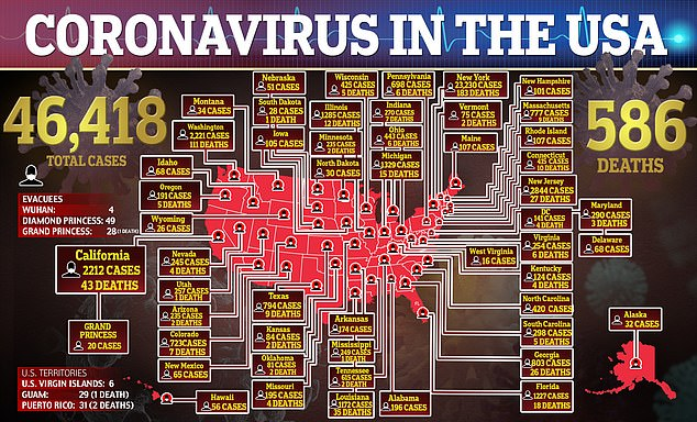 So far there have been more than 46,400 confirmed cases of coronavirus in the U.S. and the death toll is nearing 600