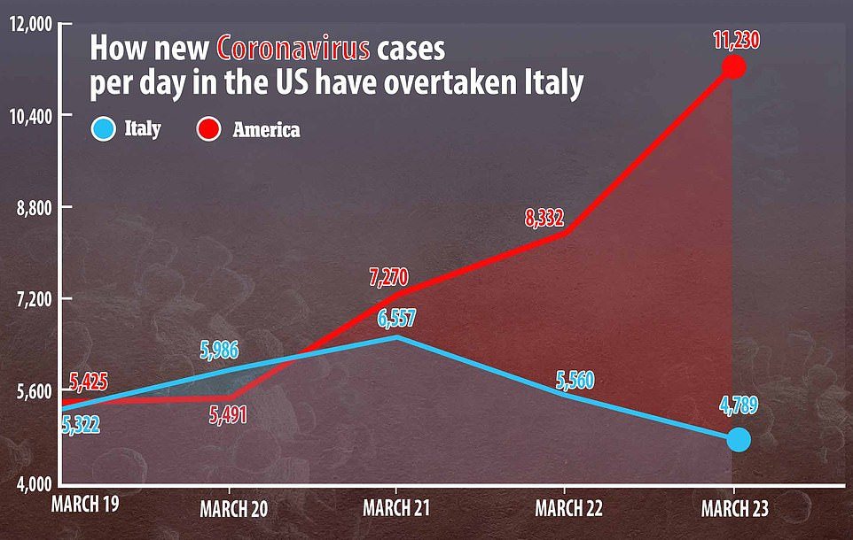 Italy and the United States are 12 days apart in terms of reporting the first coronavirus deaths - with the first death in Italy confirmed on February 20 and the United States on March 3. It is likely that the United States will soon outstrip Italy hit hard by the number of infections