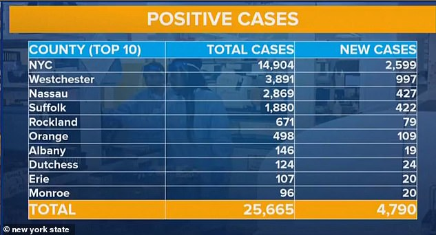 There are now more than 25,000 cases of coronavirus in the state of New York, including 14,904 in New York City alone
