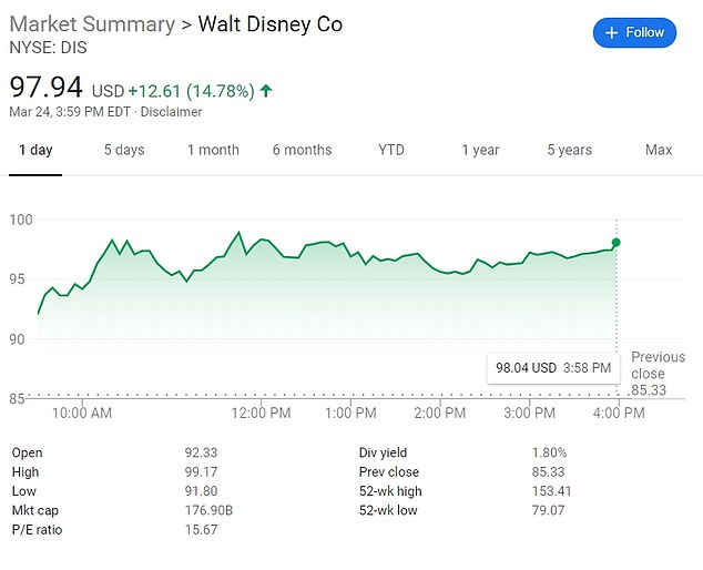 Disney experienced a sudden surge in stocks on Tuesday, closing up almost 15 percent