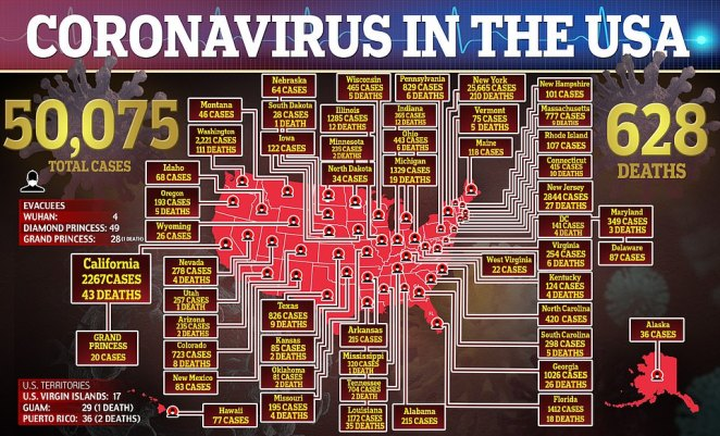 As of Tuesday there are more than 50,000 cases of the killer virus in the US and there have been at least 628 deaths