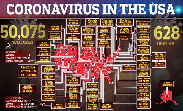 In the US as of Tuesday evening there are over 50,000 cases of COVID-19 and at least 628 deaths. In Colorado there have been 723 cases and eight deaths