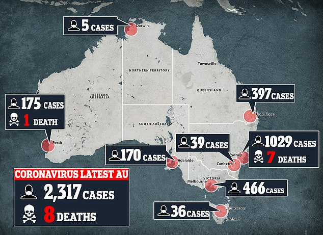 The infection rate in Australia has soared to 2,317 - including eight people who have died. The number is predicted to rise