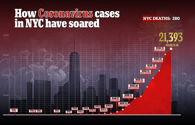How the number of cases has increased in New York, the epicenter of the epidemic