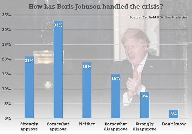 Boris Johnson was seen as having handled the turmoil fairly well, with 54 per cent approving 'strongly' or 'somewhat' of his performance