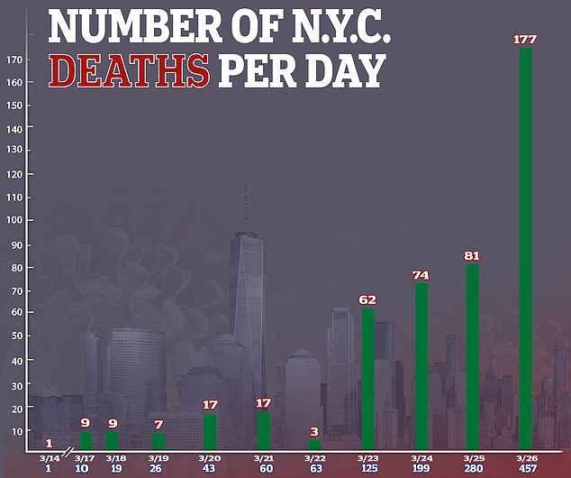 Pictured: A single death was reported on March 14, but the numbers quickly surged past 100 as pandemic spread