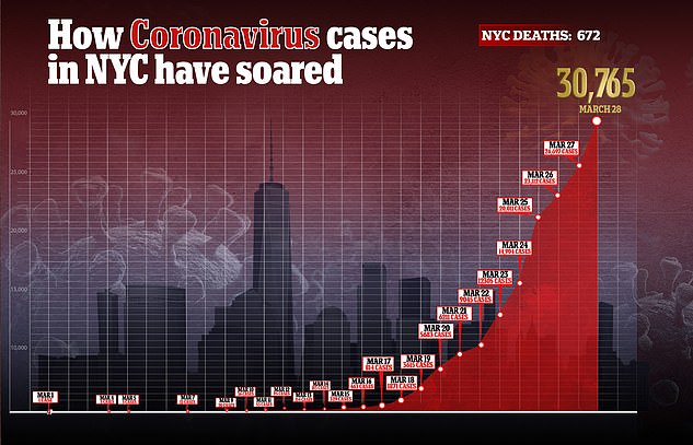 In New York City alone, there are at least 30,765 confirmed coronavirus cases and around 672