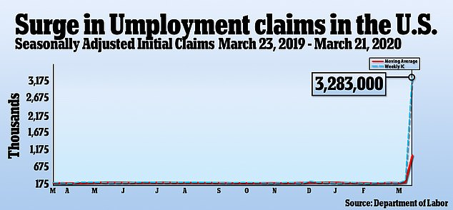Unemployment claims shattered historical records last week with 3.3 million filings