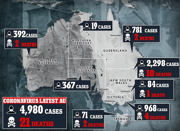 Victoria has 968 cases of coronavirus with 32 people in hospital and six in intensive care