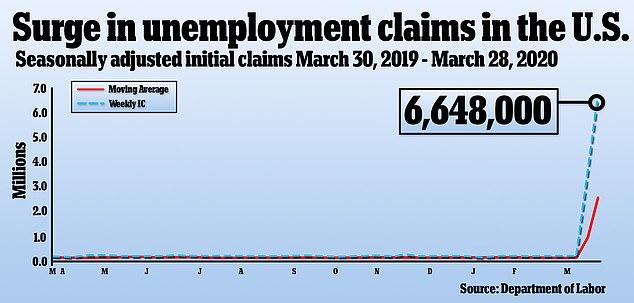US unemployment claims soar to 6.6million