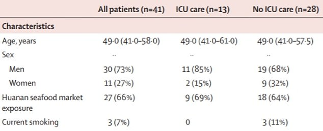 A study of 41 patients found that none of the 13 patients who were to be admitted to intensive care was a current smoker. In contrast, 11% (three) of those who did not require intensive care were smokers