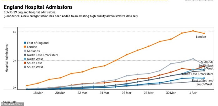 Statistics show hospital admissions of UK coronavirus patients appear to be starting to drop in London this week