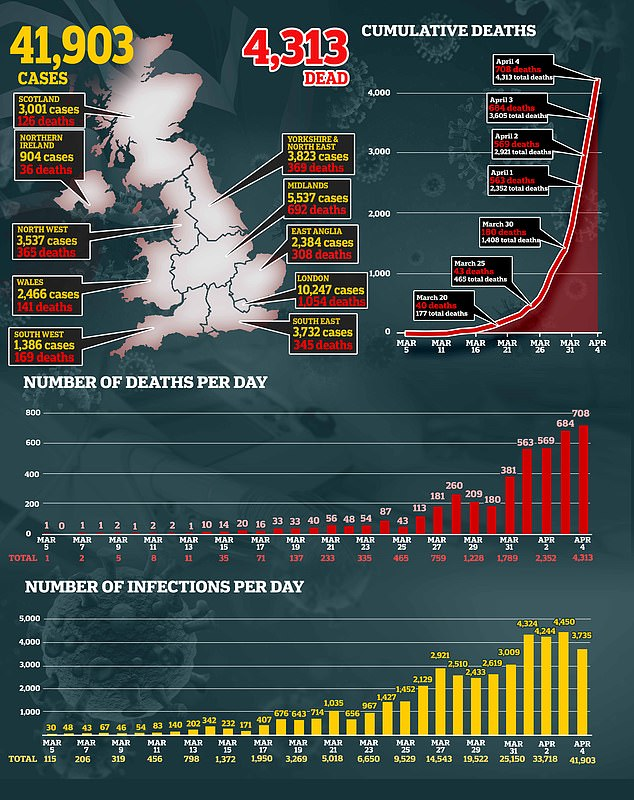 The UK has seen 41,903 total cases of the coronavirus, with 4,313 people dying from the illness