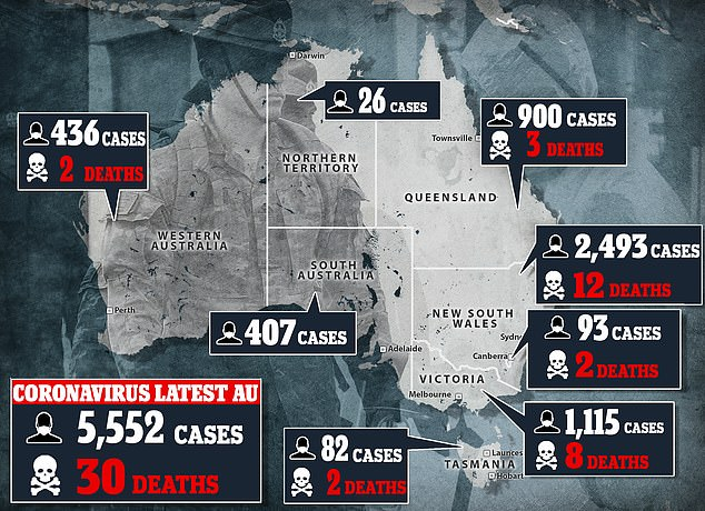Pandemic: As of Sunday morning there have been 5, 552 cases and 30 deaths from COVID-19 in Australia
