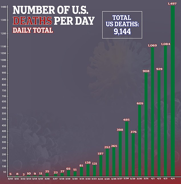 Pictured are the number of coronavirus cases and deaths in the US since January up until now