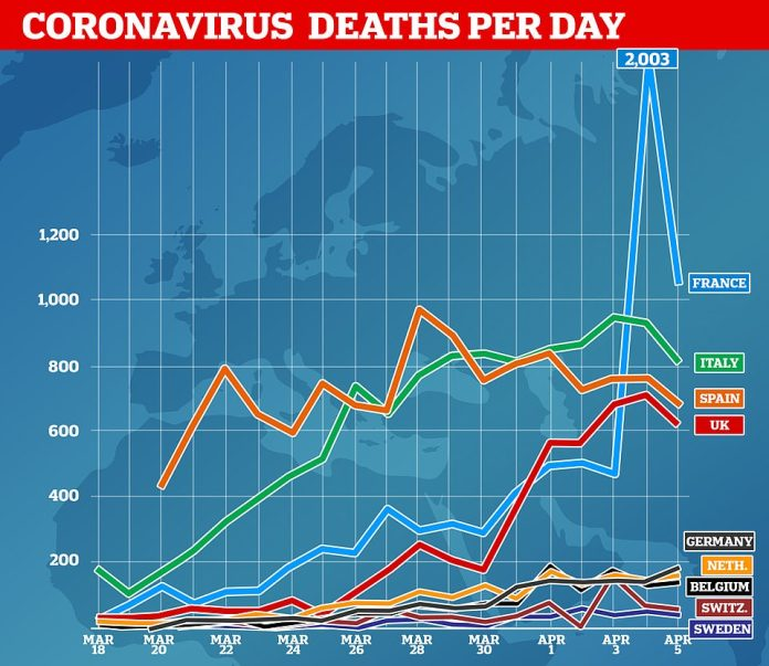 Countries across Europe, including the UK, Italy and Spain, have seen the number of people who have died from coronaviruses fall in recent days, raising hopes that their outbreaks may slow