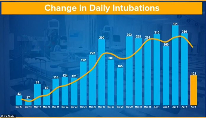 The number of intubations also decreases compared to the April 3 peak when there were almost three times more than yesterday