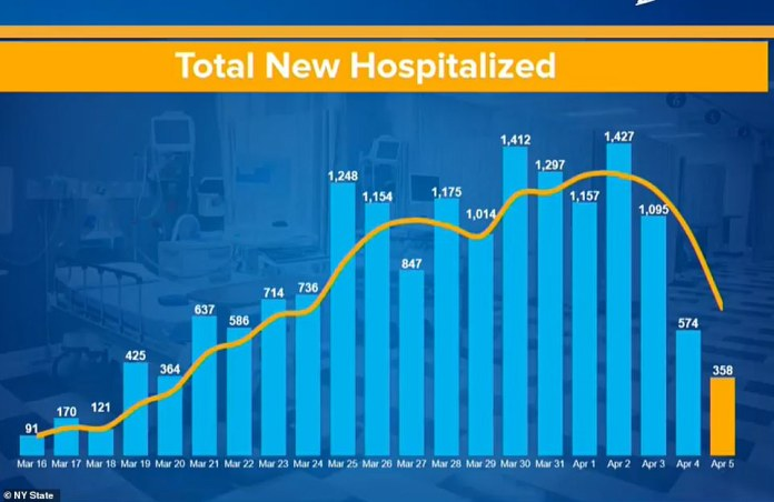 The rate of new hospitalizations seems to slow considerably with the rate of intubation and death