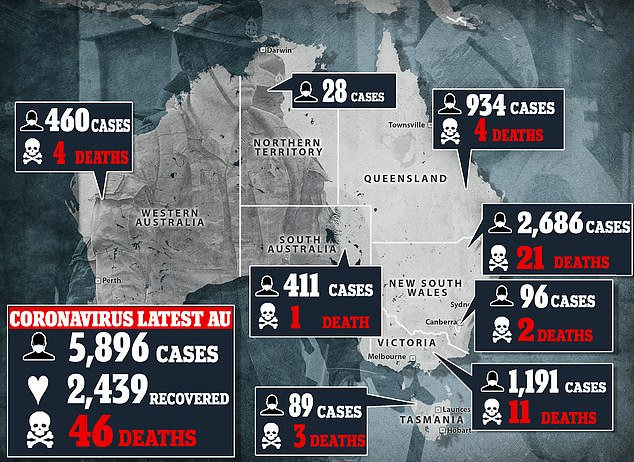 Australia has 5,896 confirmed cases and 46 deaths as of April 7, most of which have been recorded in NSW