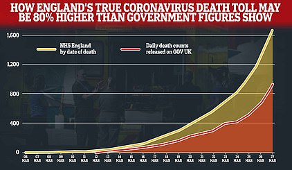 The actual number of coronavirus victims in England could be 80% higher than official figures