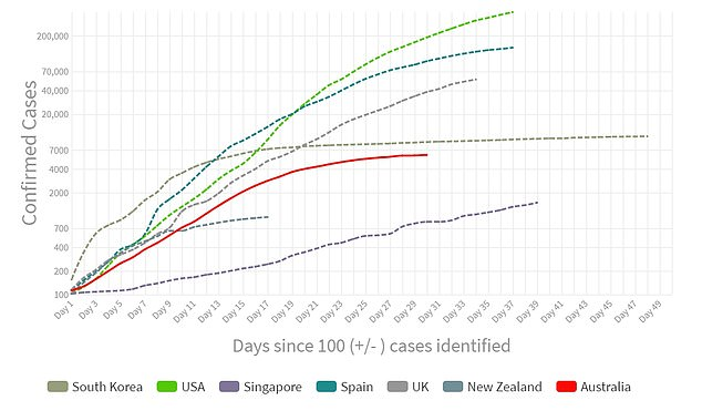 This graph shows COVID-19 infections since 100 cases were confirmed (top to bottom) in the United States, Spain, United Kingdom, South Korea, Australia, New Zealand and Singapore