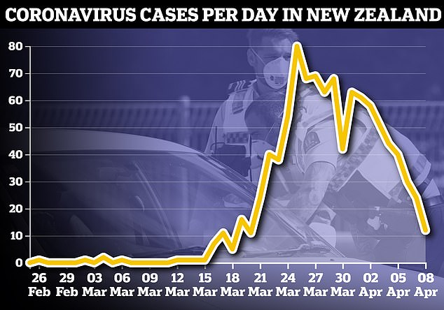 This chart shows the daily number of confirmed cases every day in New Zealand, according to figures from the government's health ministry