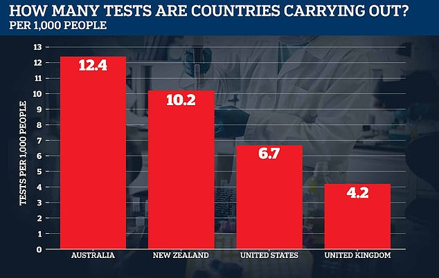This chart shows how Australia and New Zealand are both testing far more people than Britain and the United States when the figures are adjusted by population