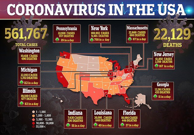 There are more than 561,000 confirmed cases of coronavirus in the United States with 22,129 deaths
