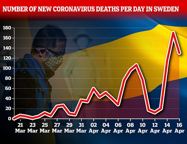 This graph shows the daily number of deaths. Only a handful were recorded during the Easter weekend, causing a spike when these days were correctly counted